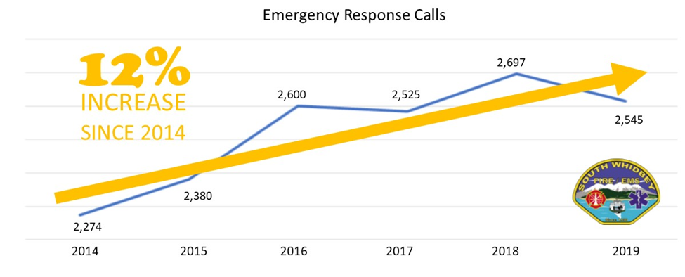 Call Volume Recap for South Whidbey Fire/EMS